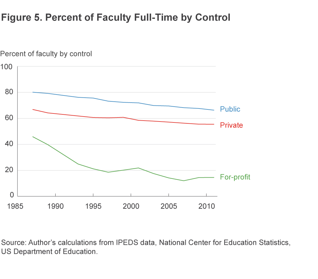 Figure 5. Percent of Faculty Full-Time by Control