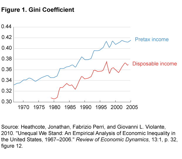 Figure 1. Gini Coefficient