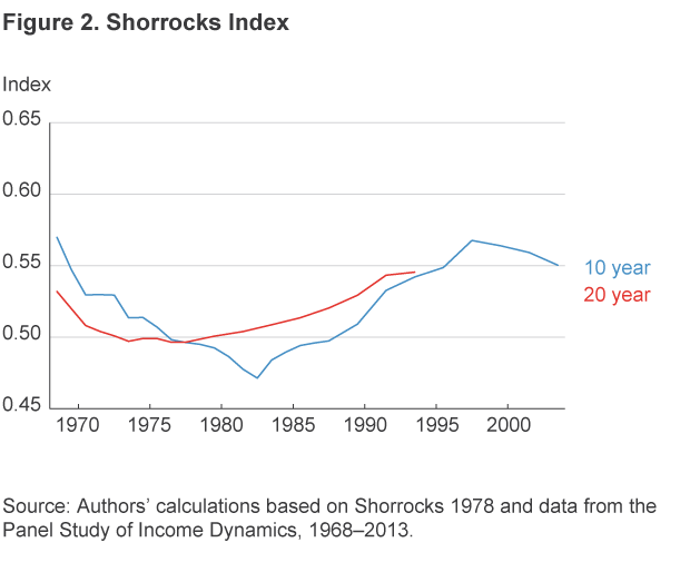 Figure 2. Shorrock Index