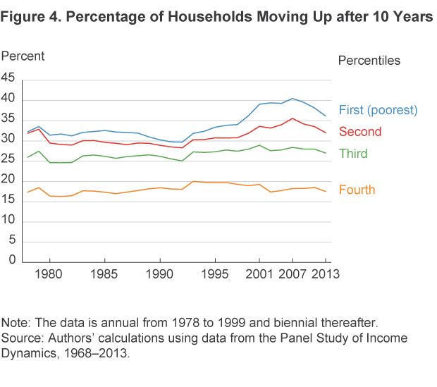 Figure 4. Percentage of Households Moving Up after Ten Years