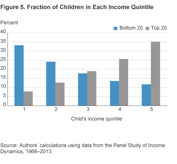 Figure 5. Fraction of Children in Each Income Quintile
