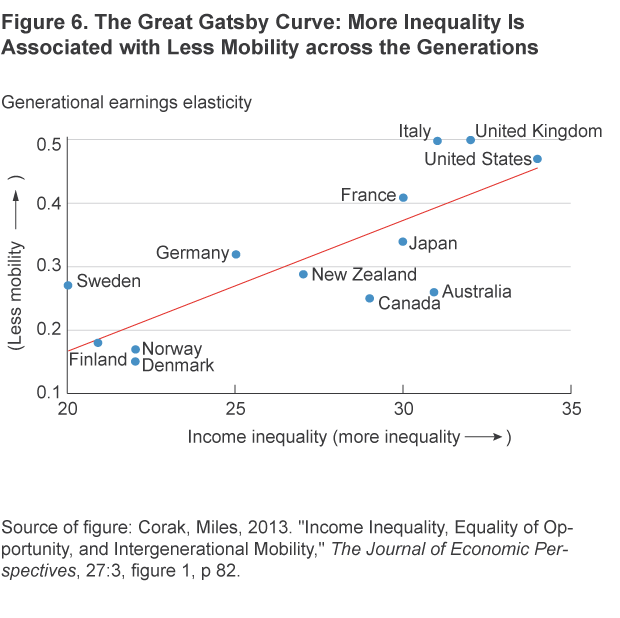 Figure 6. The Great Gatsby Curve: More Inequality Is Associated with Less Mobility across the Generations