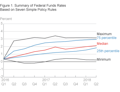 Summary of Federal Funds Rates Based on Seven Simple Policy Rules