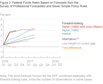 Federal Funds Rates Based on Forecasts from the Survey of Professional Forecasters and Seven Simple Policy Rules