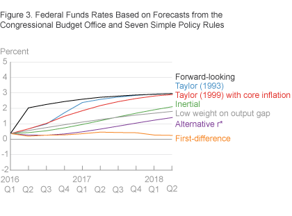Federal Funds Rates Based on Forecasts from the Congressional Budget Office and Seven Simple Policy Rules