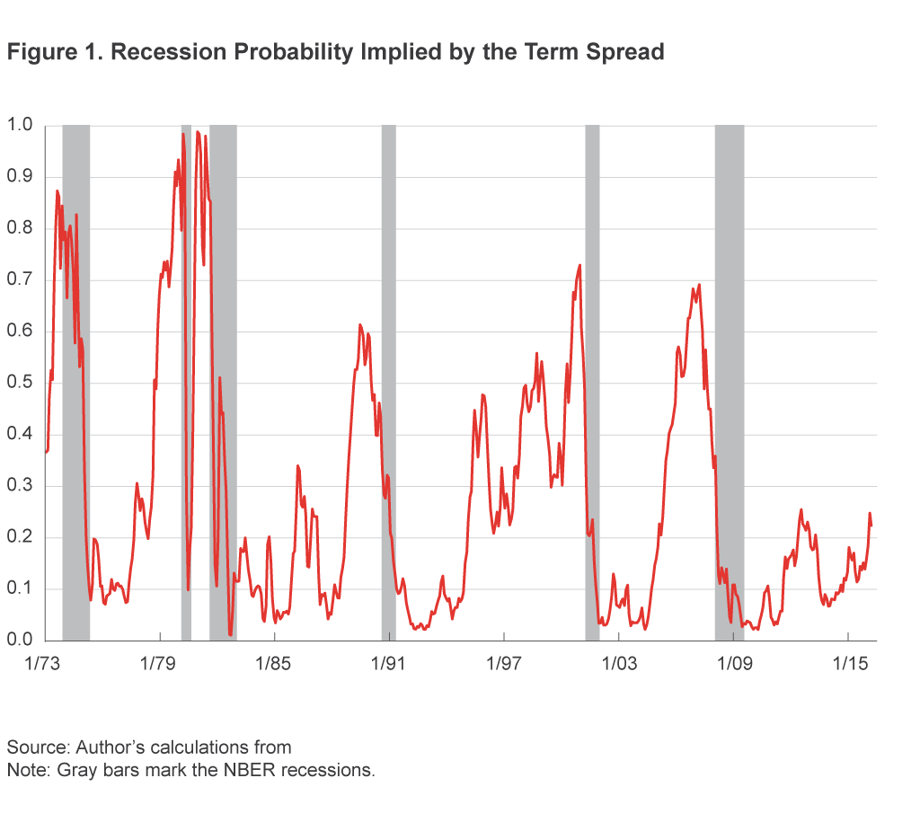 Figure 1. Recession Probability Implied by the Term Spread
