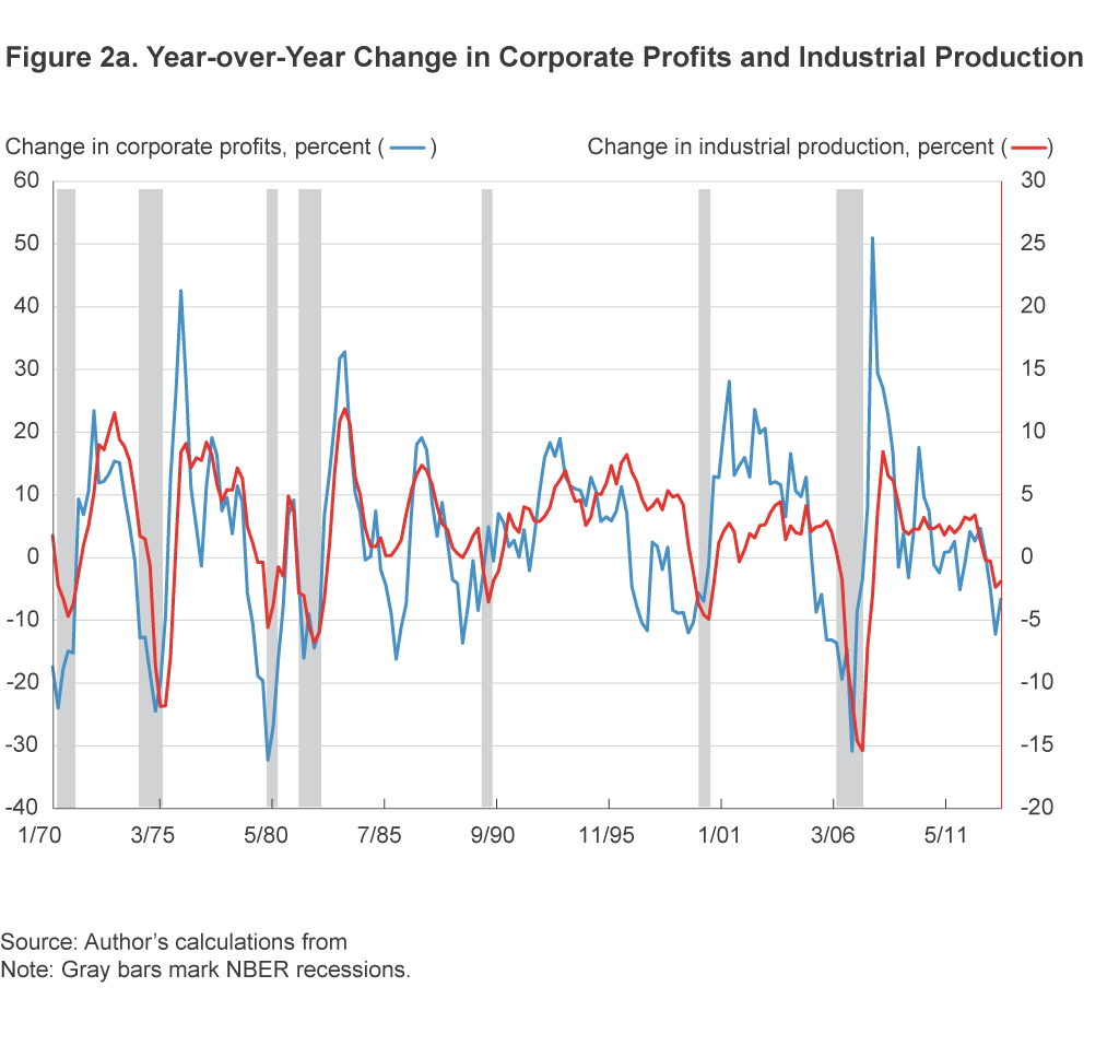 Figure 2a. Year-over-Year Change in Corporate Profits and Industrial Production