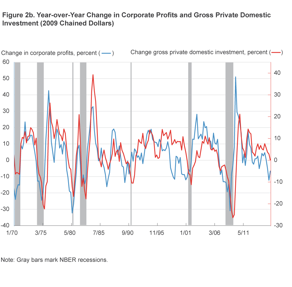 Figure 2b. Year-over-Year Change in Corporate Profits and Gross Private Domestic Investment (2009 Chained Dollars)