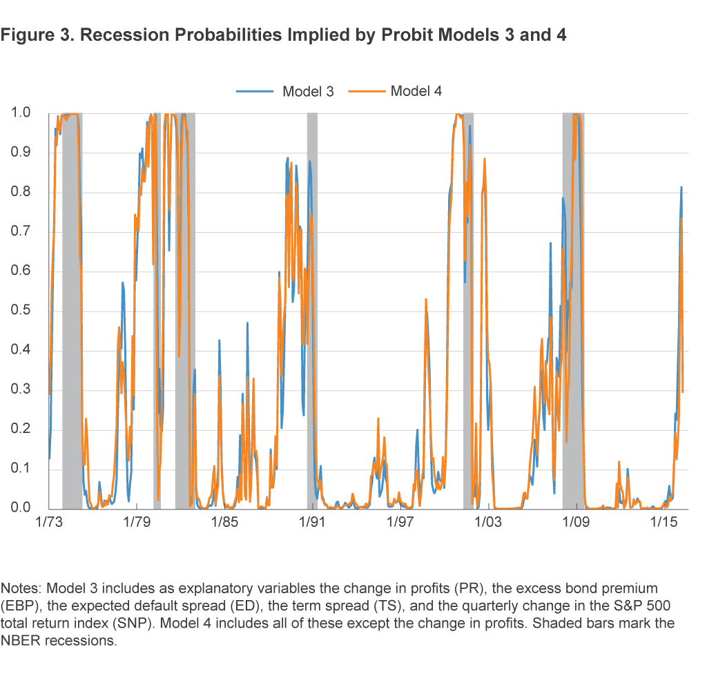 Figure 3. Recession Probabilities Implied by Probit Models 3 and 4