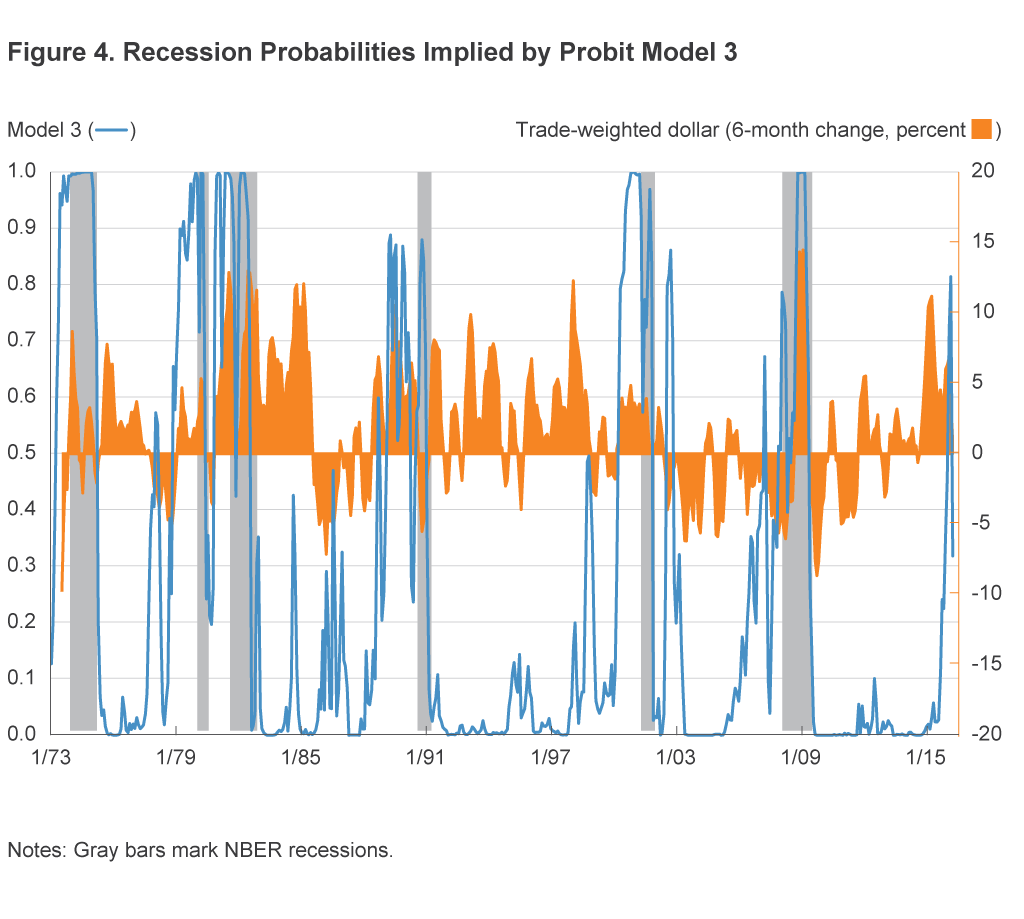 Figure 4. Recession Probabilities Implied by Probit Model 3