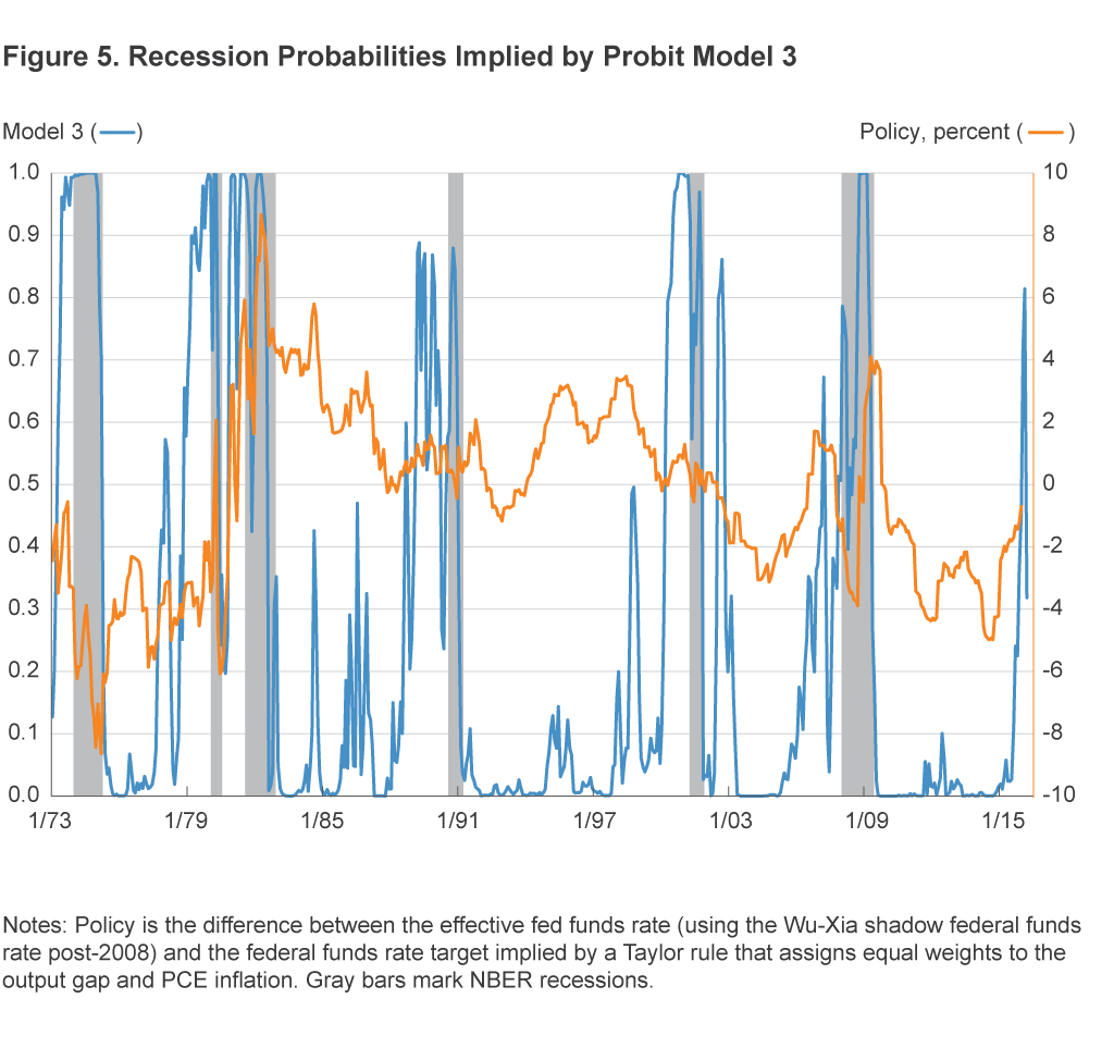 Figure 5. Recession Probabilities Implied by Probit Model 3