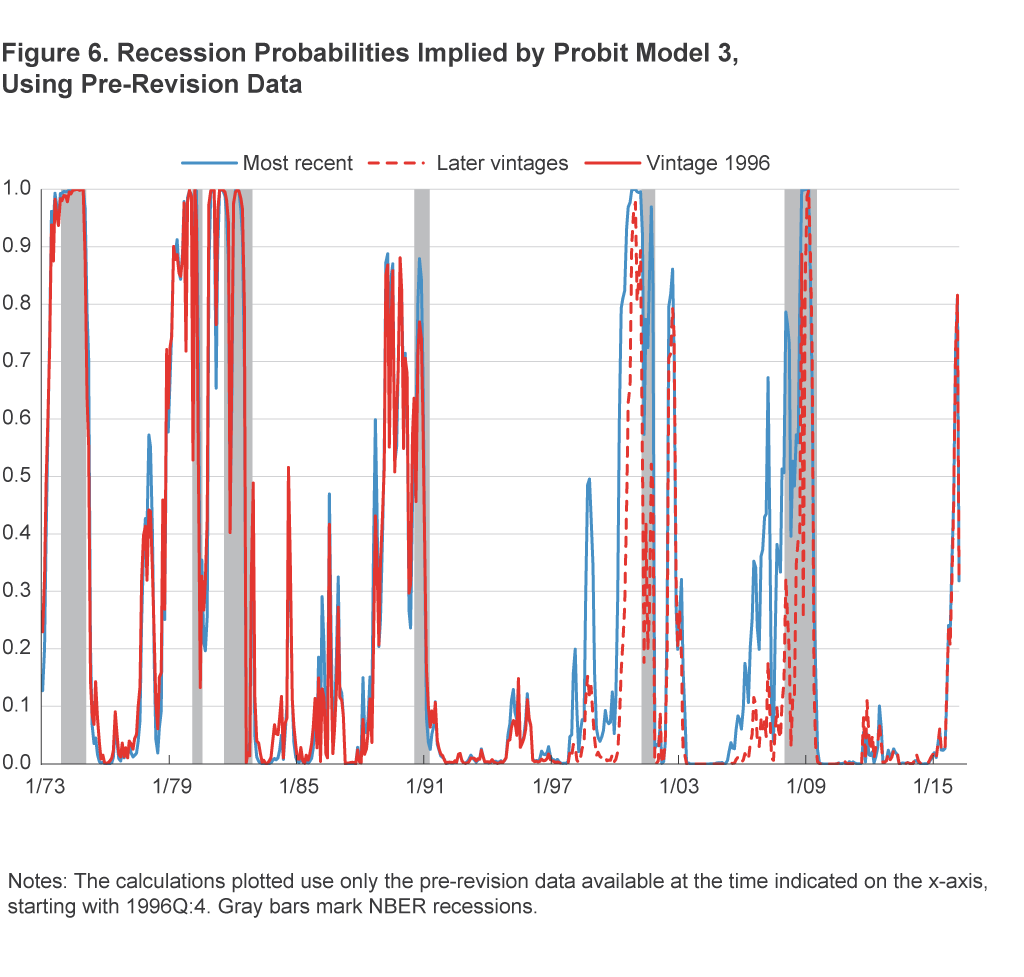 Figure 6. Recession Probabilities Implied by Probit Model 3, Using Pre-Revision Data