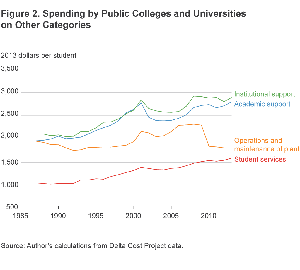 Figure 2. Spending by Public Colleges and Universities on Other Categories