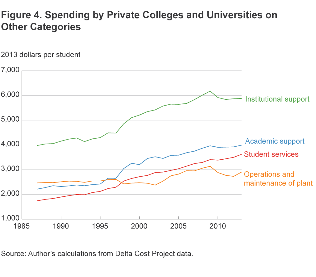 Figure 4. Spending by Private Colleges and Universities on Other Categories