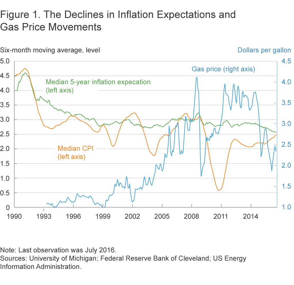 Figure 1. The Declines in Inflation Expectations and Gas Price Movements