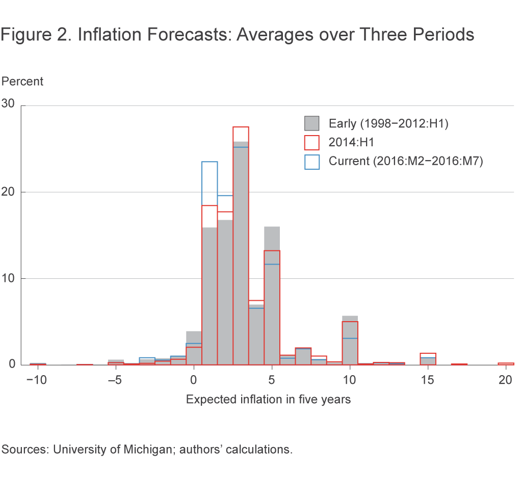 Figure 2. Inflation Forecasts: Averages over Three Periods