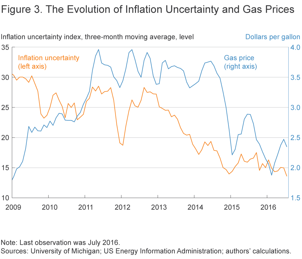 Figure 3. The Evolution of Inflation Uncertainty and Gas Prices