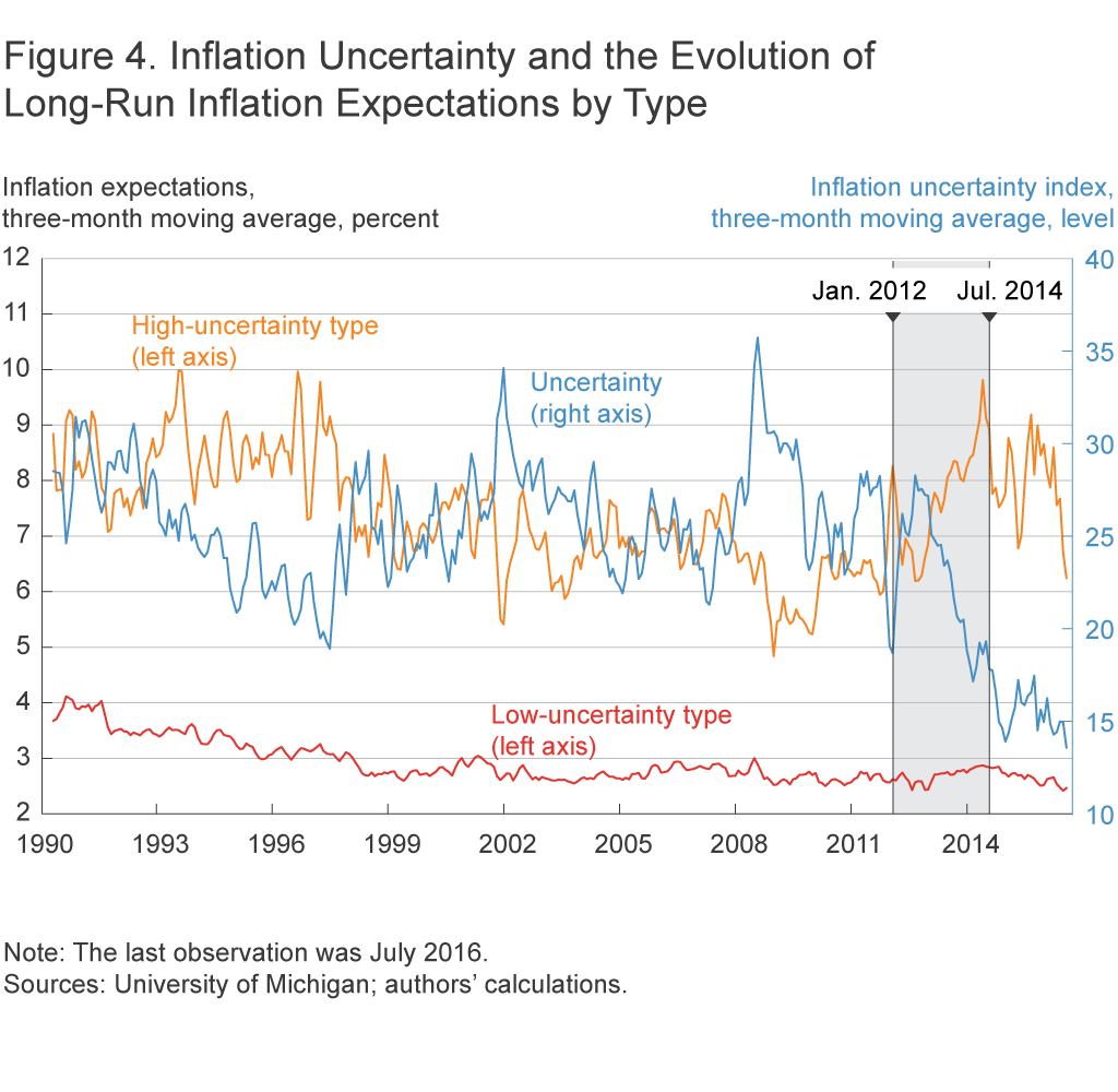 Figure 4. Inflation Uncertainty and the Evolution of Long-Run Inflation Expectations by Type