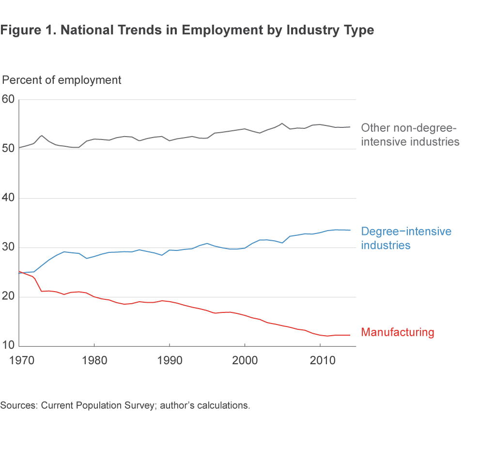 Figure 1. National Trends in Employment by Industry Type
