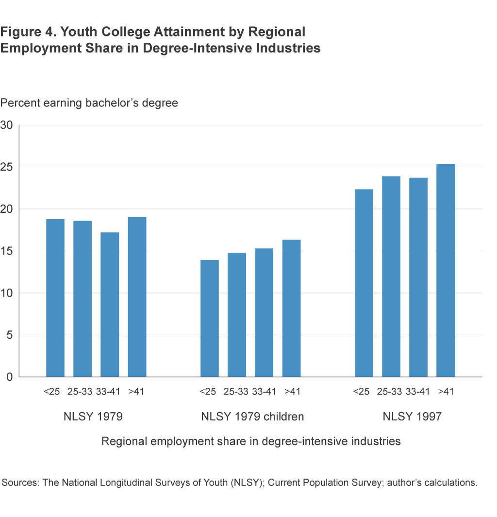 Figure 4. College Attainment by Share of Adults Employed in Degree-Intensive Industries