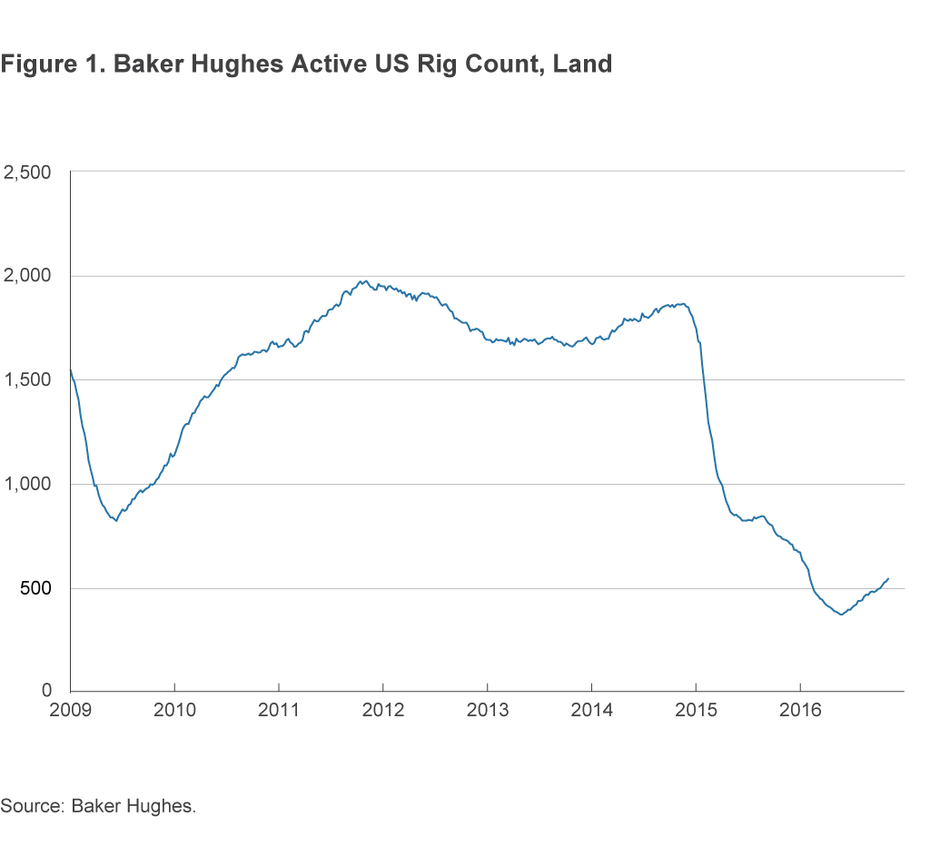 Figure 1. Baker Hughes Active US Rig Count, Land