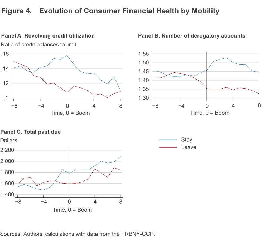 Figure 4. Evolution of Consumer Financial Health by Mobility