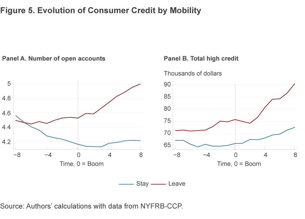 Figure 5. Evolution of Consumer Credit by Mobility