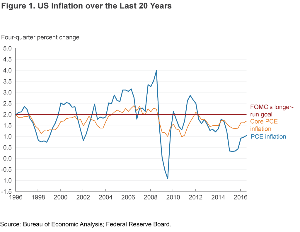 Figure 1. US Inflation over the Last 20 Years