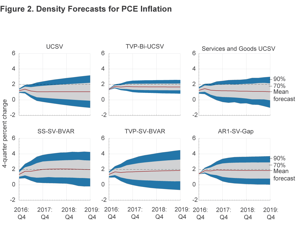 Figure 2. Density Forecasts for PCE Inflation