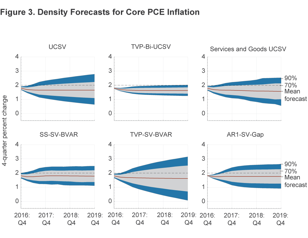 Figure 3. Density Forecasts for Core PCE Inflation
