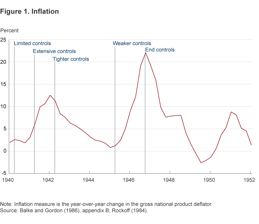 Figure 1. Inflation