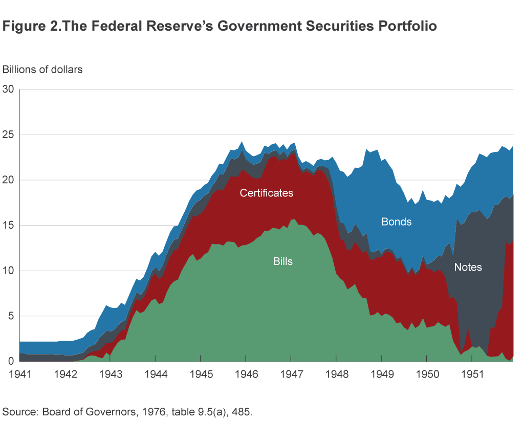 Figure 2. The Federal Reserve's Government Securities Portfolio
