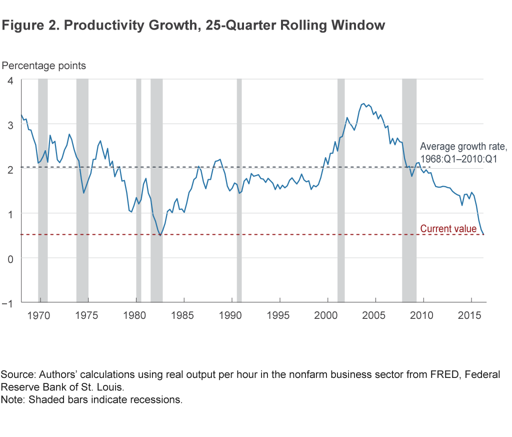 Figure 2. Productivity Growth, 25-Quarter Rolling Window