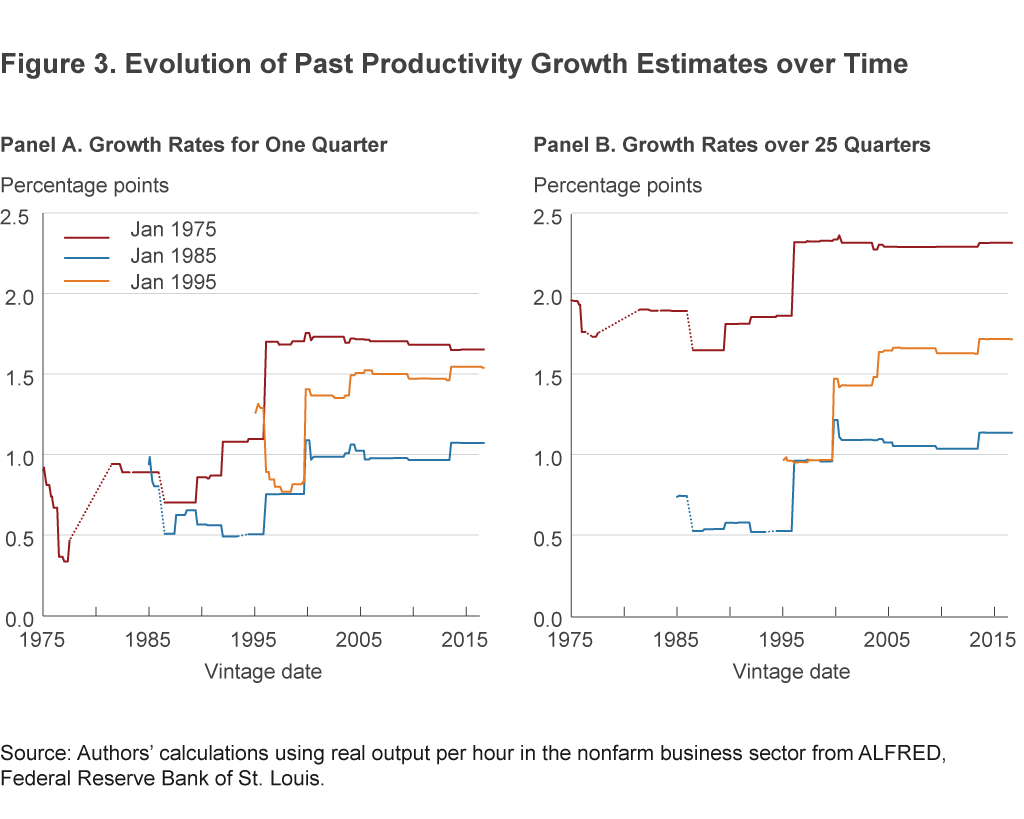 Figure 3. Evolution of Past Productivity Growth Estimates over Time
