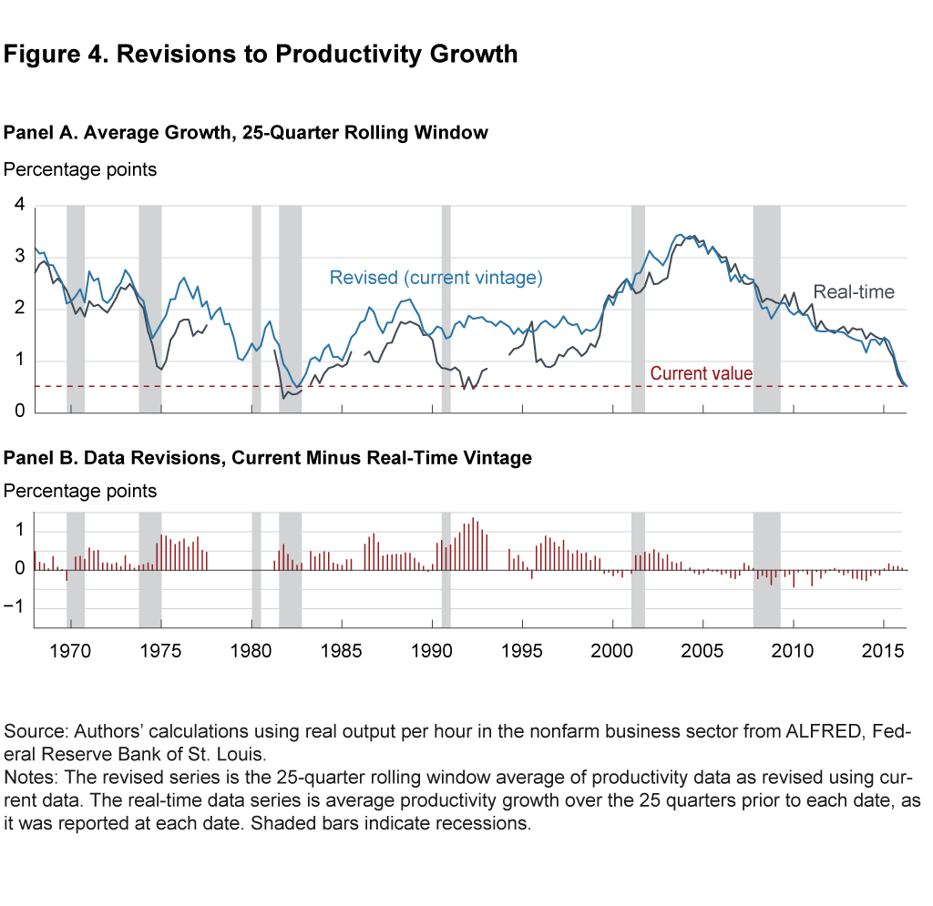 Figure 4. Revisions to Productivity Growth