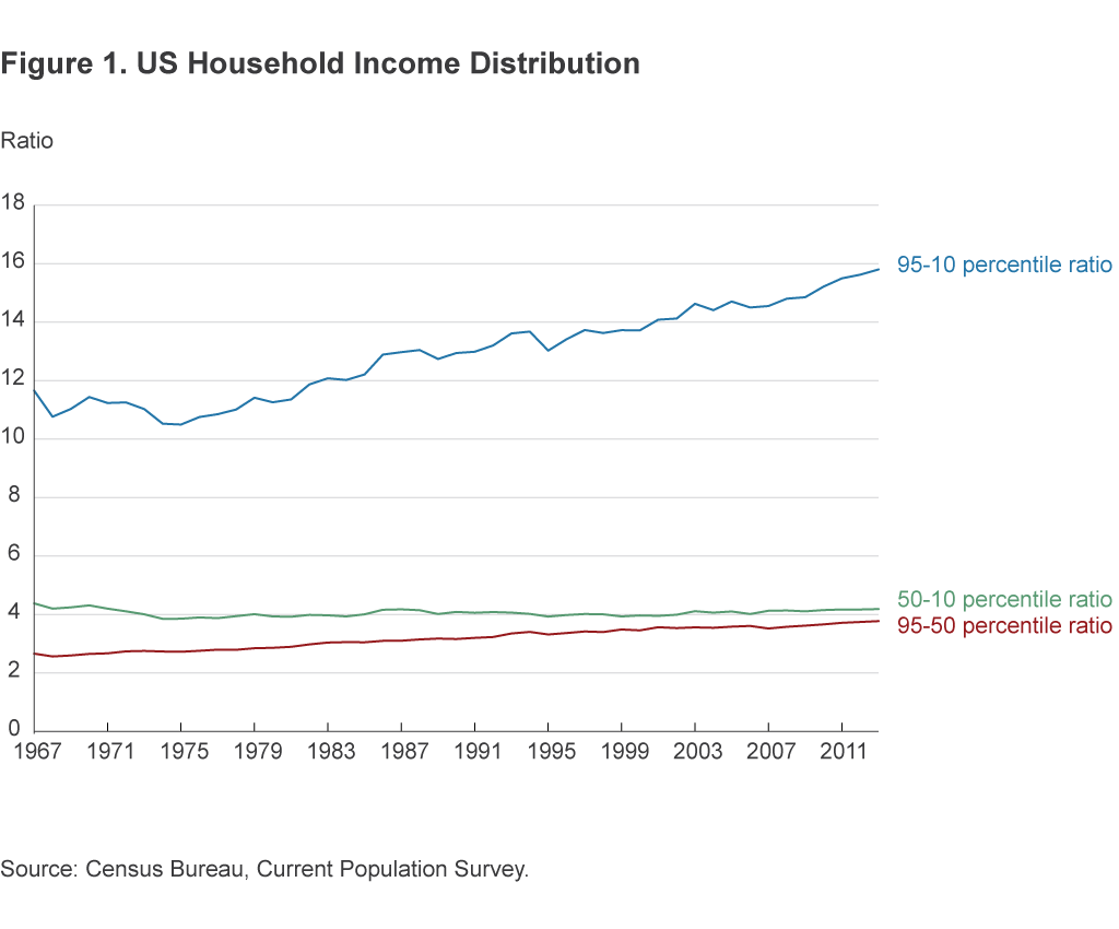 Figure 1. US Household Income Distribution