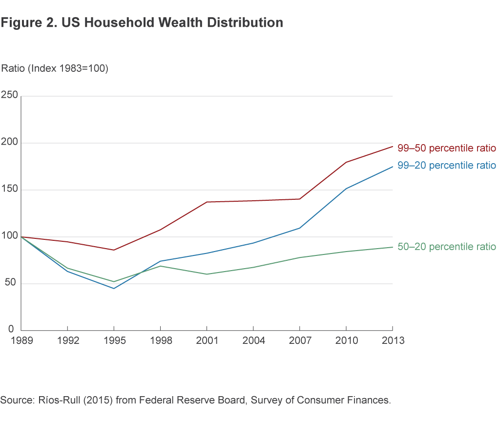 Figure 2. US Household Wealth Distribution