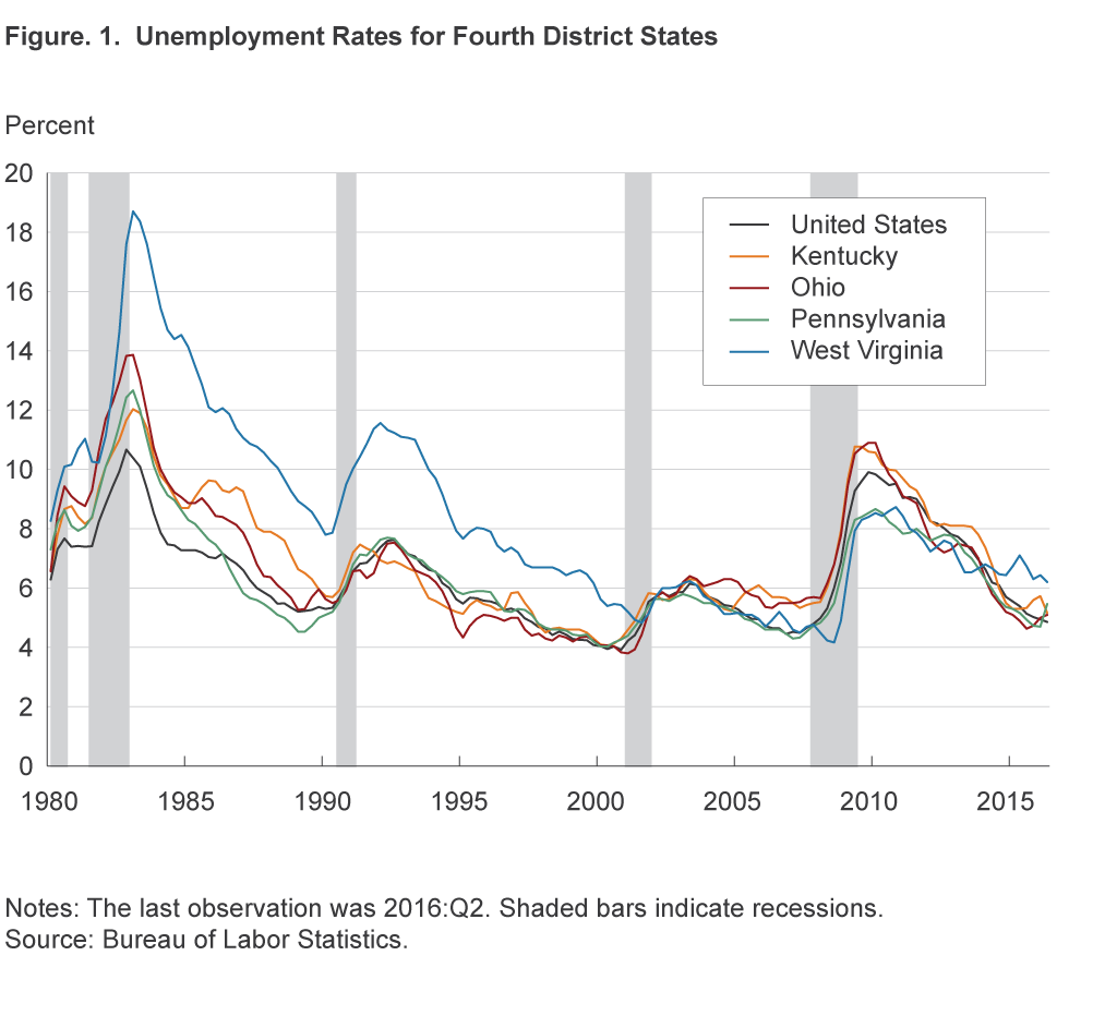 Figure 1. Unemployment Rates for Fourth District States