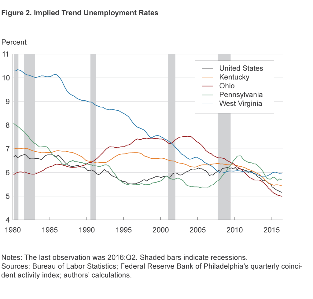 Figure 2. Implied Trend Unemployment Rates