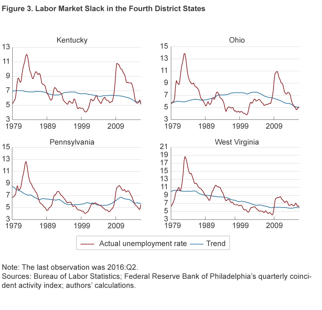 Figure 3. Labor Market Slack in the Fourth District States
