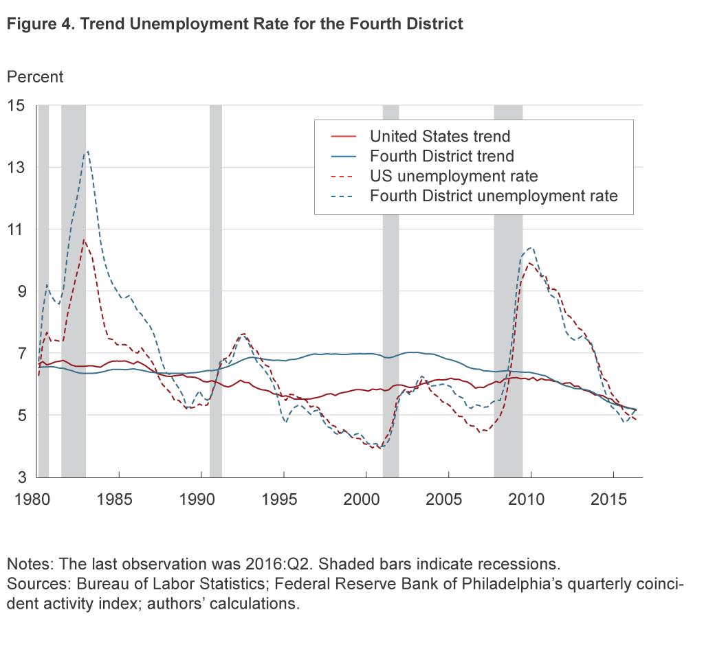 Figure 4. Trend Unemployment Rate for the Fourth District