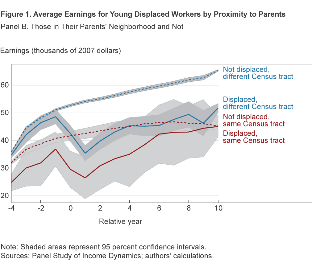 Figure 1B. Average Earnings for Young Displaced Workers by Proximity to Parents: Those in Their Parents' Neighborhood and Not