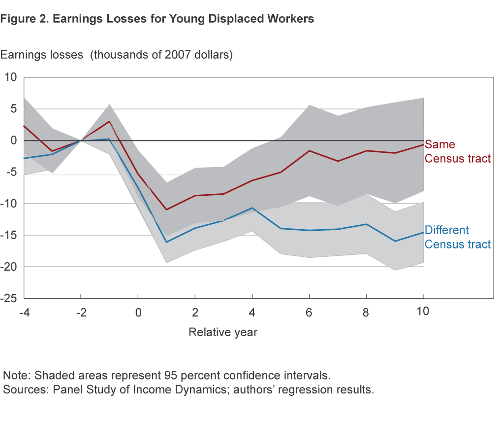 Figure 2.	Earnings Losses for Young Displaced Workers