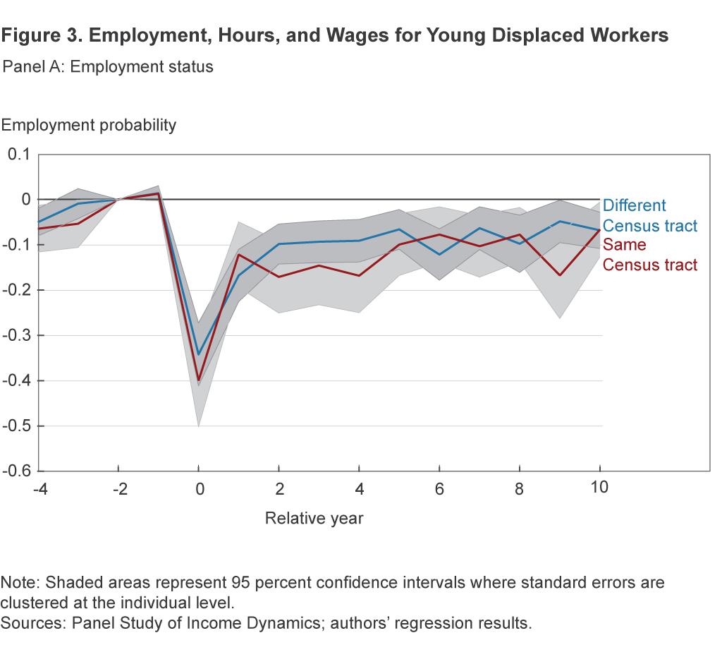 Figure 3A. Employment, Hours, and Wages for Young Displaced Workers: Employment status