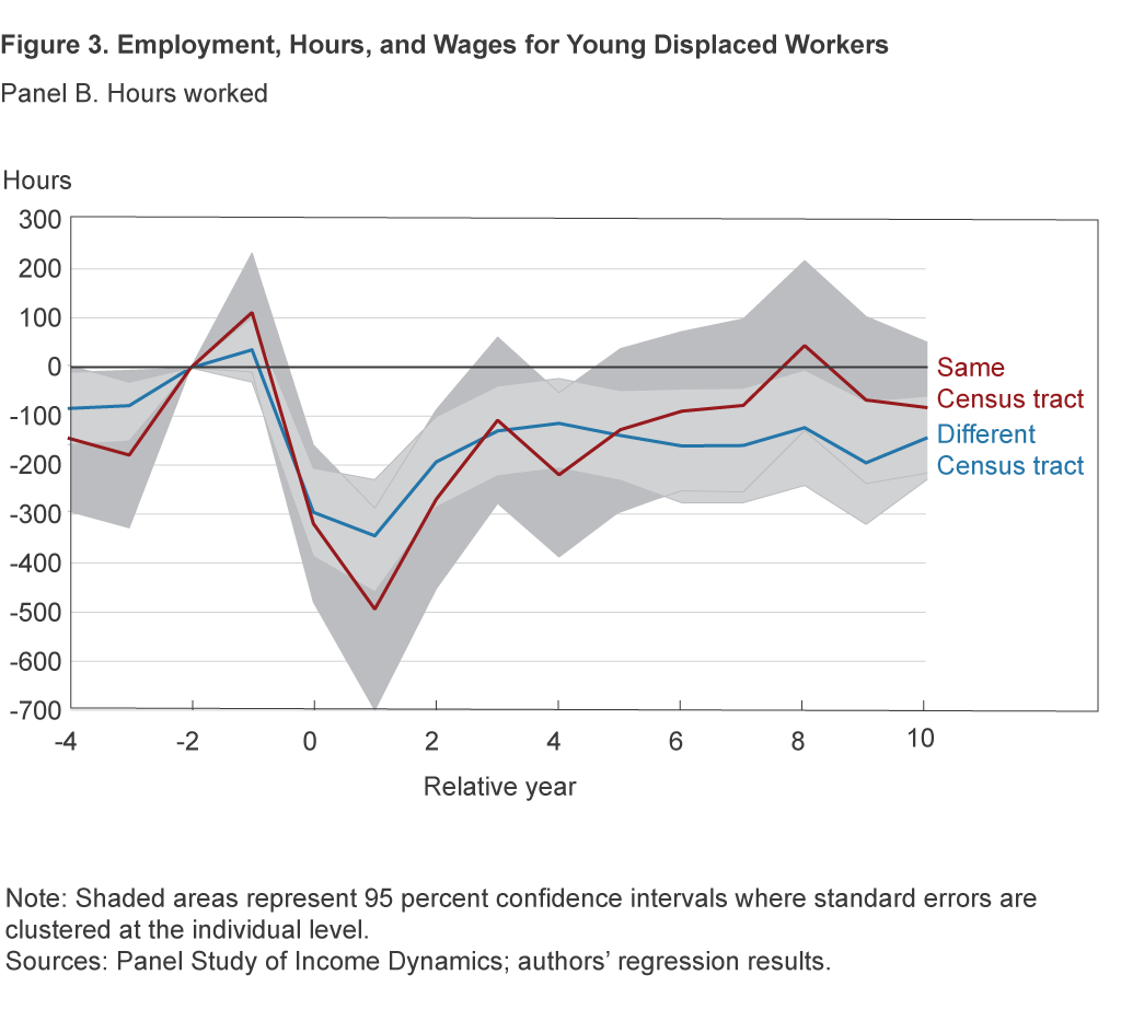 Figure 3B. Employment, Hours, and Wages for Young Displaced Workers: Hours Worked
