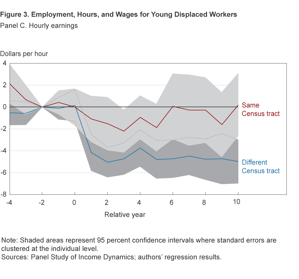 Figure 3C. Employment, Hours, and Wages for Young Displaced Workers: Hourly earnings