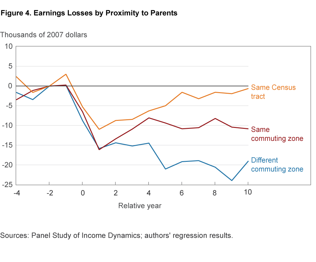 Figure 4. Earnings Losses by Proximity to Parents