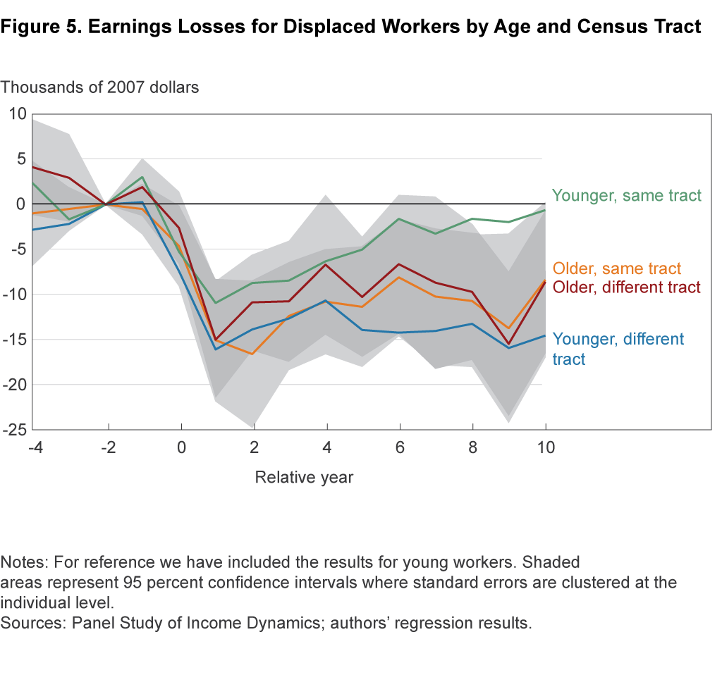 Figure 5. Earnings Losses for Displaced Workers by Age and Census Tract