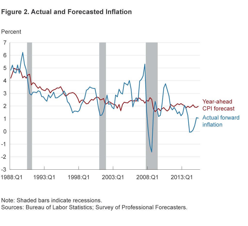 Figure 2. Actual and Forecasted Inflation