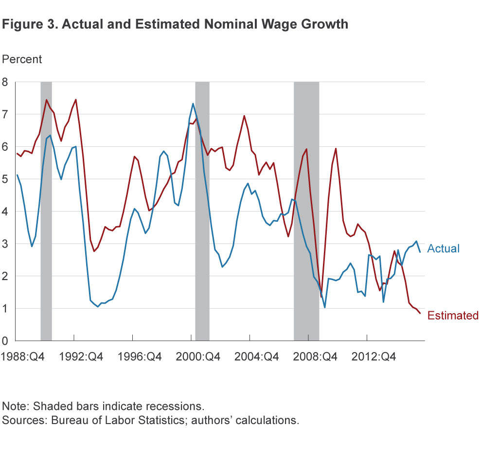 Figure 3. Actual and Estimated Wage Growth